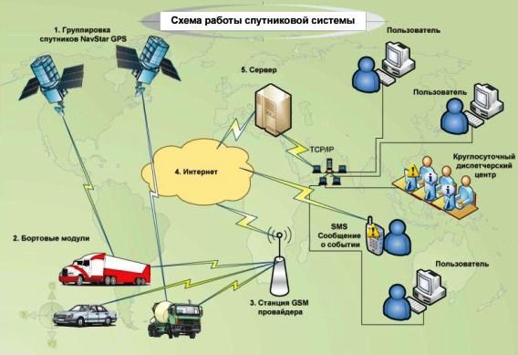 Контроль международных перевозок.  Система позволяет сократить сроки доставки грузов до заказчика, повысить...
